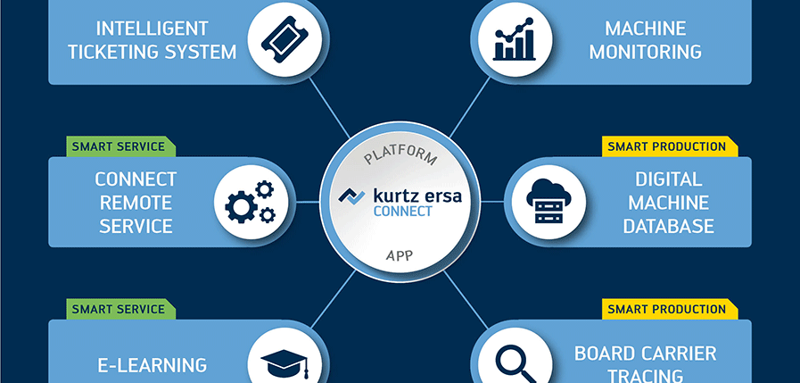 Kurtz Ersa: Industry 4.0 for more productivity